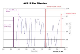 Picture of True Didymium™ Filter